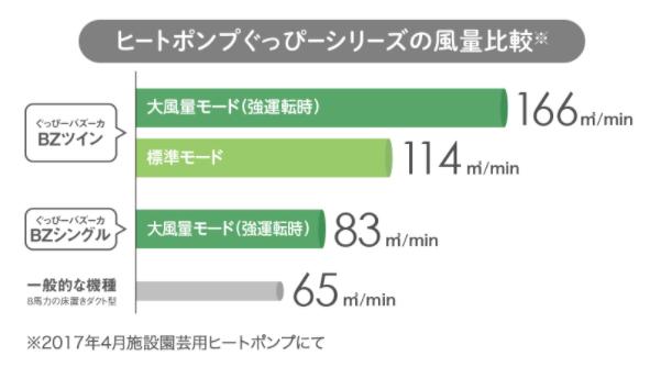 ヒートポンプぐっぴーシリーズの風量比較